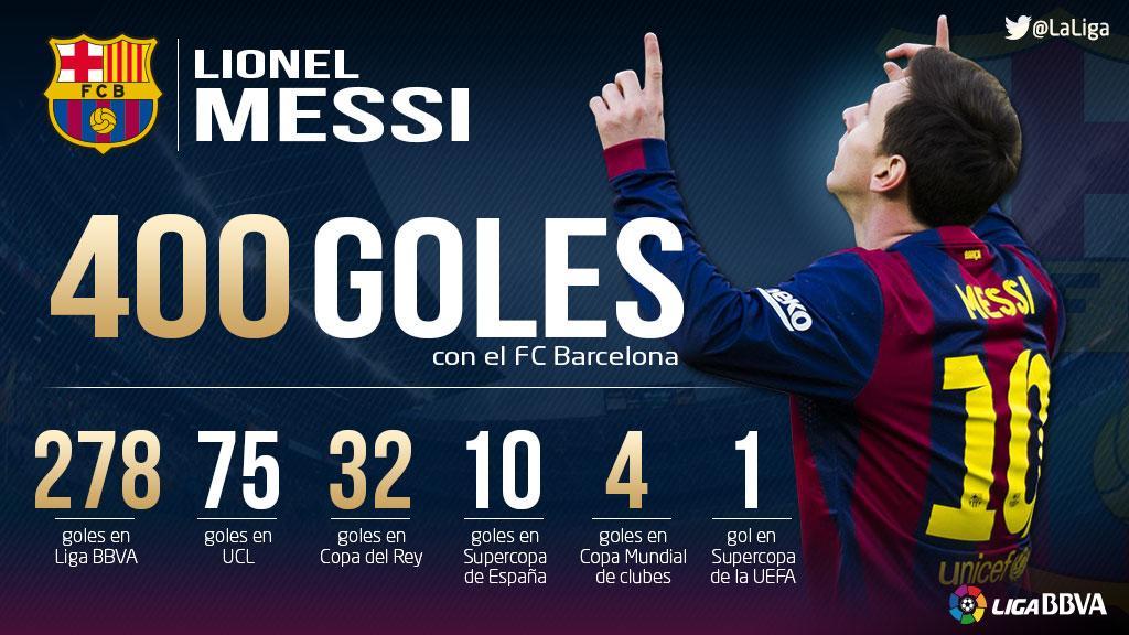 Messi Barselonada 400-cü qolunu vurdu