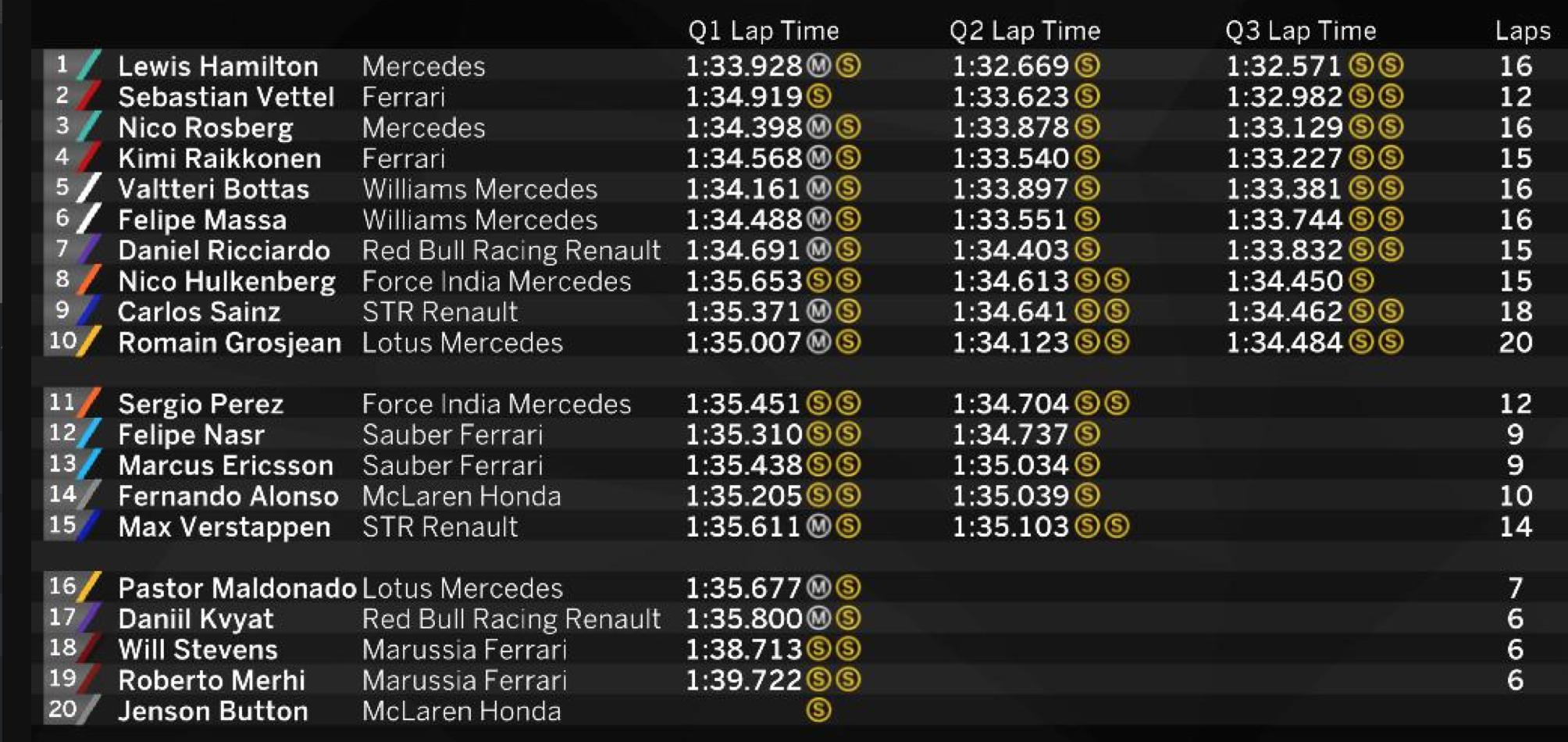 Tutti i tempi delle qualifiche #F1 #BahrainGP