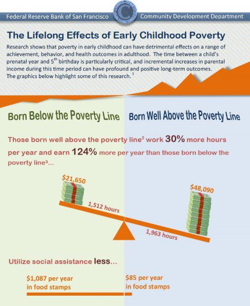 See our infographic about the lifelong effects of early childhood #poverty http://t.co/r0SSFCpWbD http://t.co/T6Ox4VAxLC