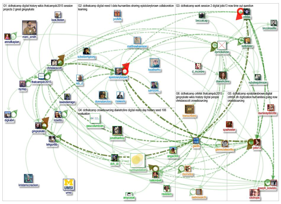 A fantastic Social Network Analysis of our Tweets at #thatcampdc #NodeXL http://t.co/GJrC1aiUXM via @marc_smith http://t.co/B5kabwnm4D