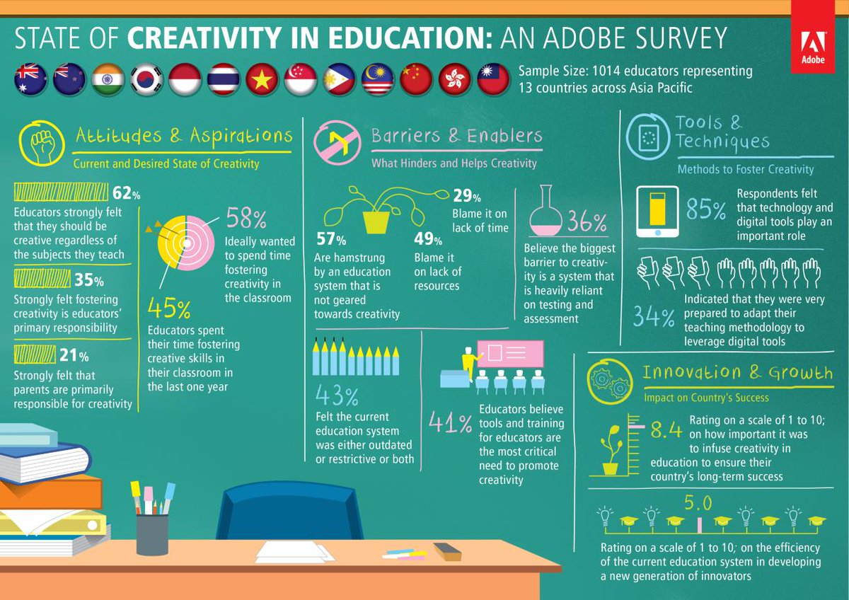 A1: #aussieED some interesting figures ? http://t.co/ibqnTWhN8F