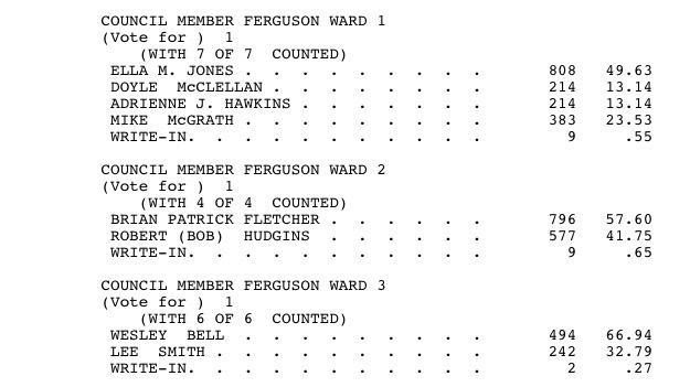 #Ferguson will add two black city council members: Ella Jones & @Bell4STL. Brian Fletcher also wins. http://t.co/JGnRzSl9mJ
