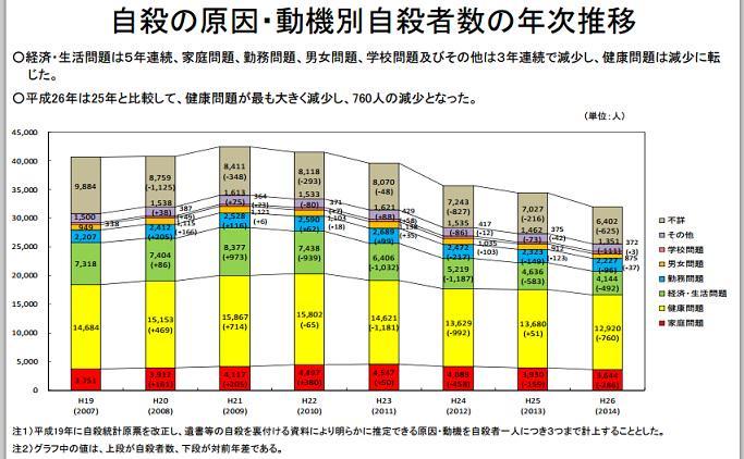 原因・動機別の年次推移のグラフを添付します。経済・生活問題の減少が著しいですね。 QT @yjszk 年次推移 @chronekotei http://t.co/VaUCx58vd2