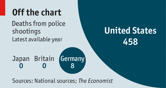 Deaths from police shootings: America 458 Germany 8 Britain 0 Japan 0  http://t.co/gVyJkW3GNs