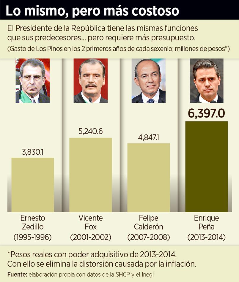 Presidencia de EPN erogó 3 mil 476 mdp en 2014, el presupuesto más alto en 24 años, según SHCP http://t.co/KTRopqqqOl http://t.co/aBorVk4m0a