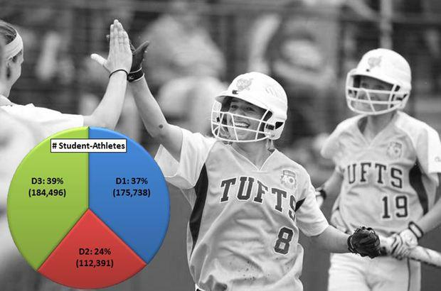 With 184,496 student-athletes, #whyD3 is the largest NCAA division. #d3week http://t.co/5JcNml07hD