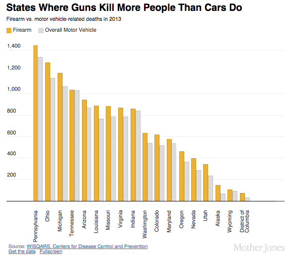 Guns Guns And More Guns Guns Kill More People Than