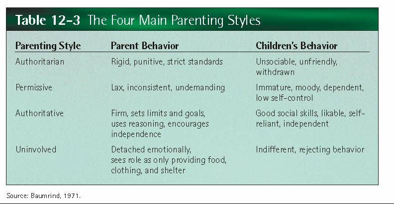 parenting styles articles