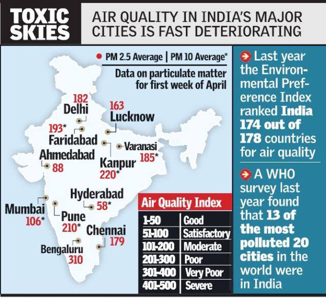8 Least Polluted Places In India: Air Quality In India's Major Cities