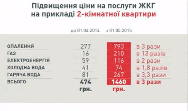 """Расчеты населения за теплоснабжение сократились до 65%, - """"Киевэнерго"""" - Цензор.НЕТ 1288"""