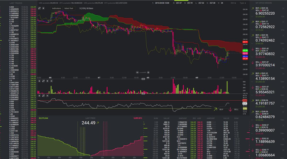 tradingvisualizza btcusd bitstamp