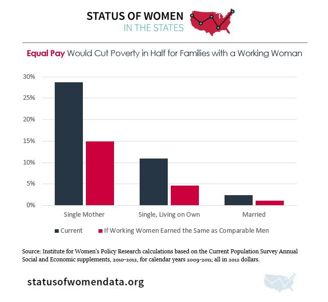 Thumbnail for Status of Women in the States 2015: Poverty & Opportunity