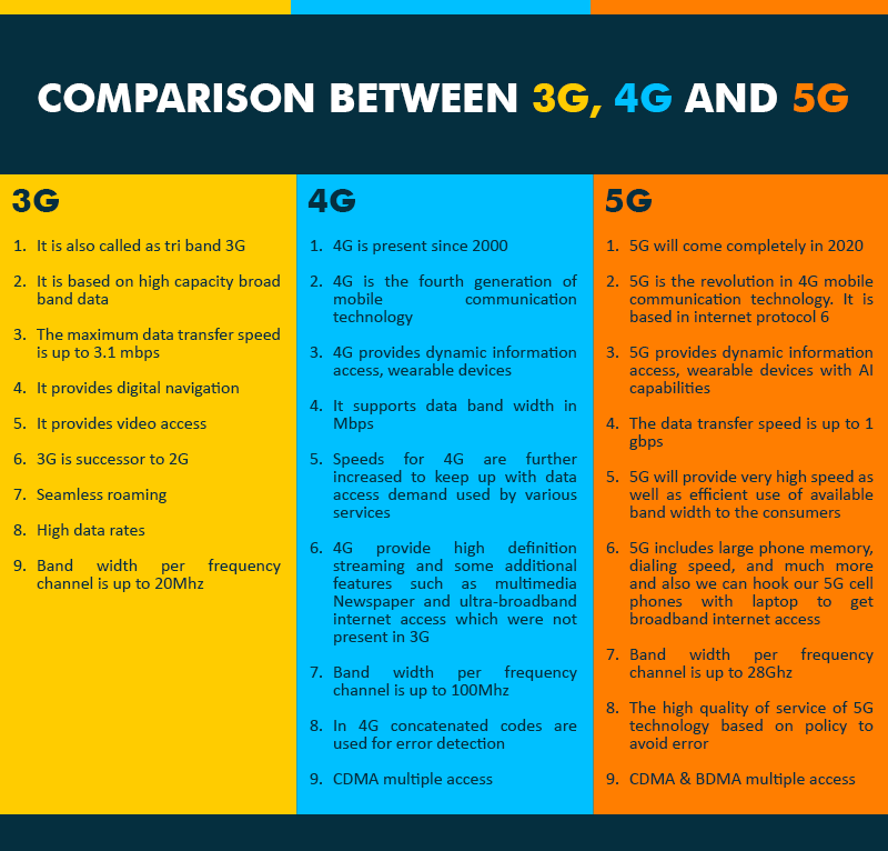 difference between 1g 2g 3g 4g 5g pdf