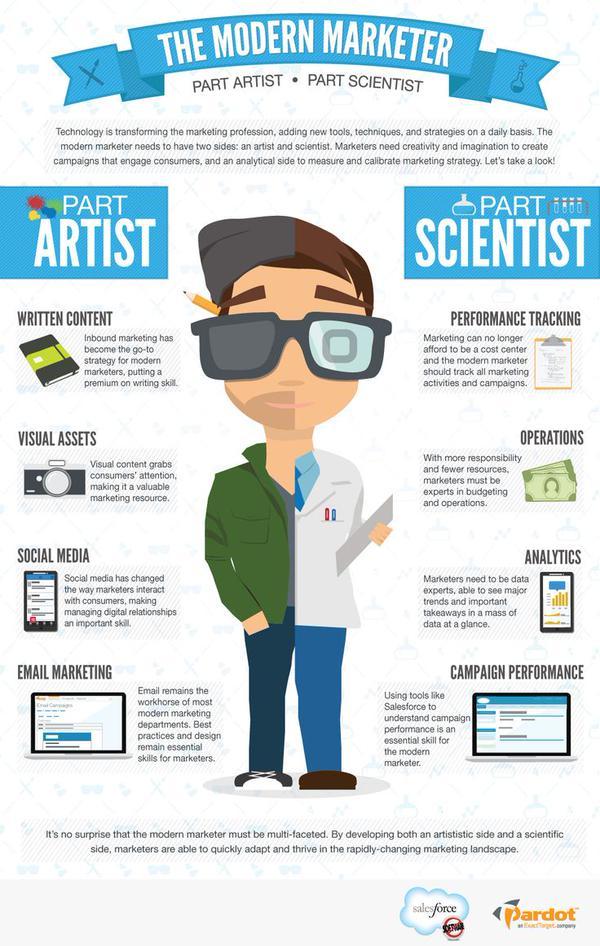 #CMGR Job Description: The Modern Marketer cc: @Historian #CMGRhangout http://t.co/iGctZp0MK3