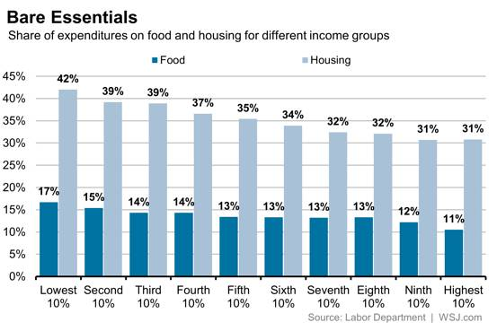If the poor spend 60% on housing and food, little is left for extras and retirement savings http://t.co/vmpUVTkqBZ http://t.co/zNOARixK42
