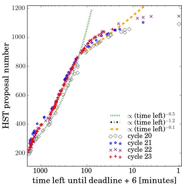 Número de propuestas de observación para el Hubble recibidas en su Ciclo 23 de observación con una determinada anticipación (Crédito: @astromolly)