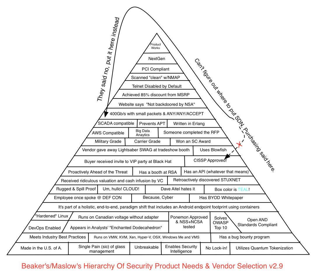 Never forget Maslow's Hierarchy of Security Product Needs and Vendor Selection http://t.co/7bjKuZqUcI