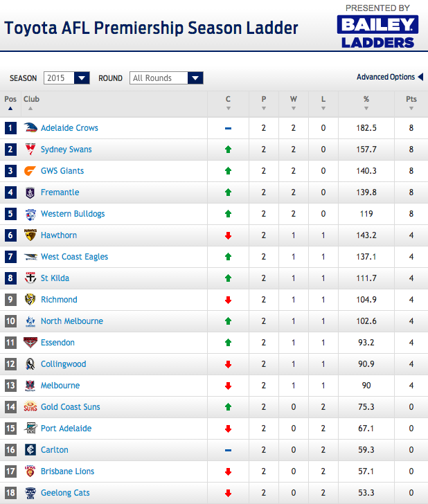 afl ladder - photo #16