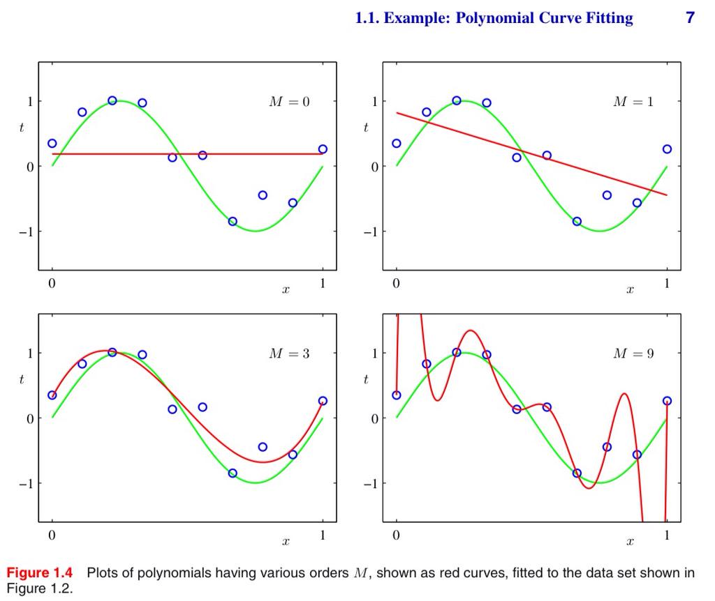 Dr Valiante On Twitter Great Example Of Overfitting Sine Wave Diagram 2 Fit To Polynomial Degree M Bishoppattern Recognition Machine Learning