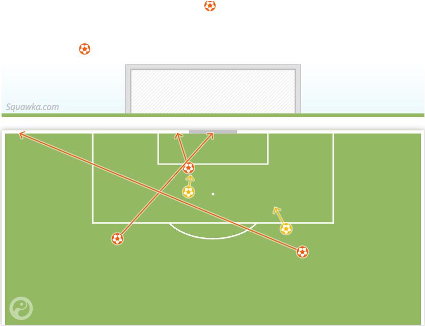 Chelsea's shot map vs  QPR: 5 shots, 0 on target  | Scoopnest