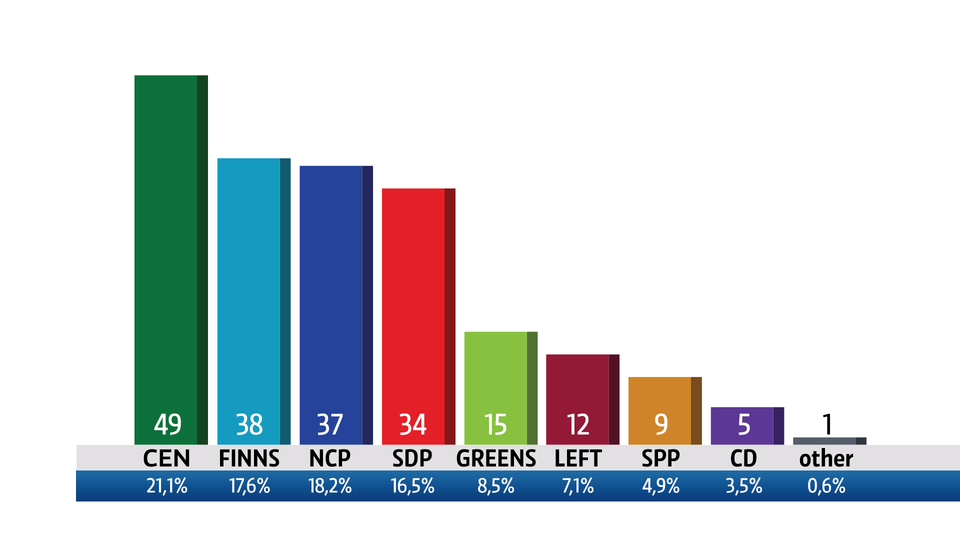 Election results - seats won and % of popular vote by party.   #finelec2015 #vaalit2015 http://t.co/zI7SHcr8Pg