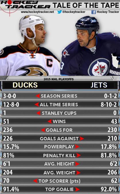 Winnipeg Jets Anaheim Ducks tale of the tape
