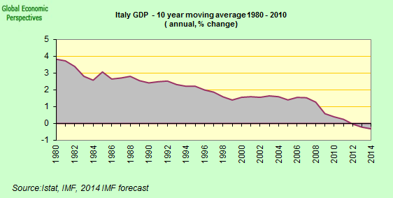 Italy's trend growth rate almost certainly below zero at this point. http://t.co/5G8BvAM3BD