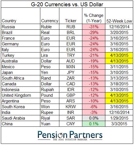 New 52 Week Lows Today In Turkish Lira Australian Dollar British Pound