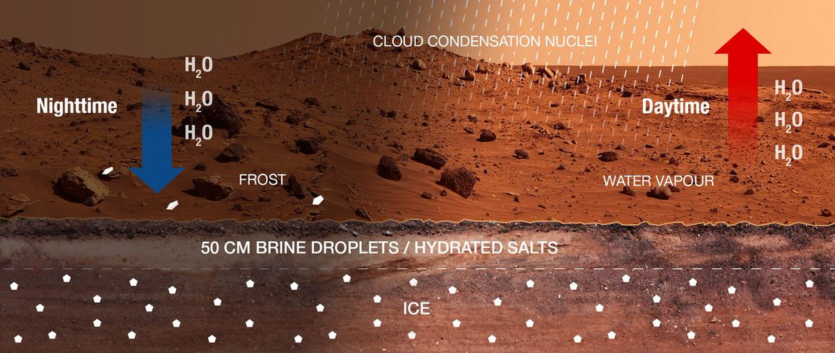 Ciclo dell'acqua di Marte