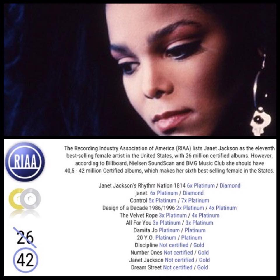 Janet Jackson's album sales is under certified by 15 million in the