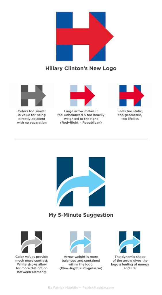 Redditor's 5-minute redesign of Hillary Clinton logo is roughly 10 billion times better. http://t.co/I2V1pfYn7j