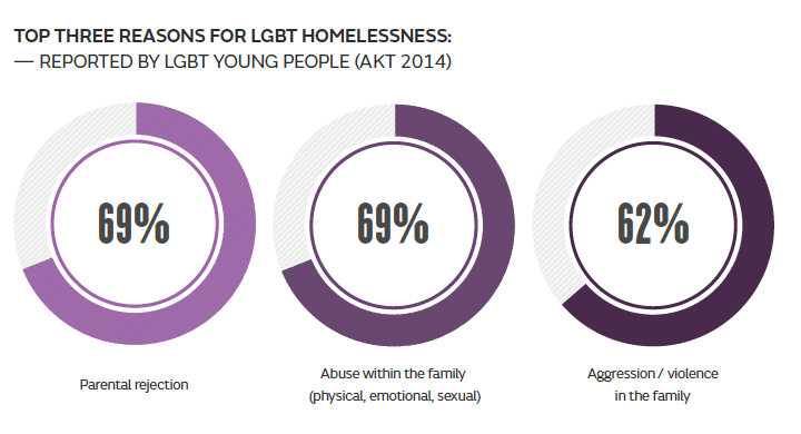 Our research report, released in Feb, found some shocking statistics around why #1in4 young homeless people are #LGBT http://t.co/WY8j4uXEL7
