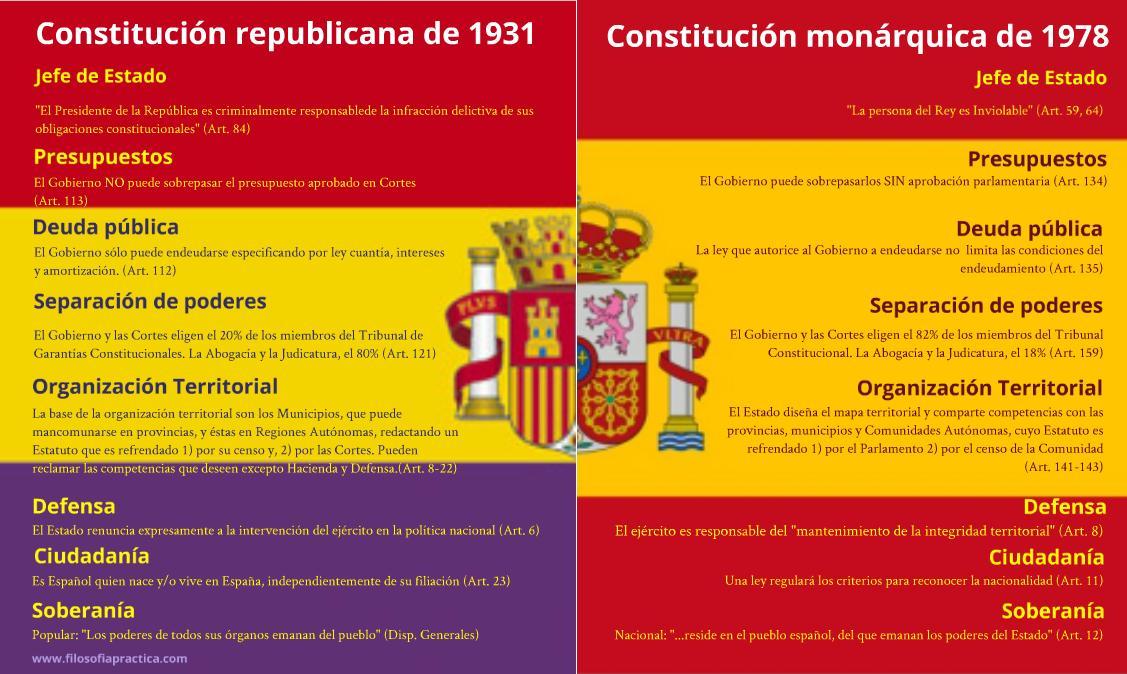 #14deAbril Aunque las separan 47 años el retroceso es notable. #14AVivaLaIIIRepublica http://t.co/lGcZwcwCjt