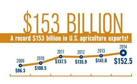 #TradeMatters: In 2014 US ag exports hit a record $153 billion. #TradeTuesday http://t.co/QekbDLAAjA