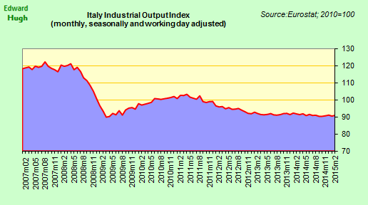 Italy's Feb industrial output up 0.6% on month, but still down 0.2% year on year. http://t.co/WAocdshPao