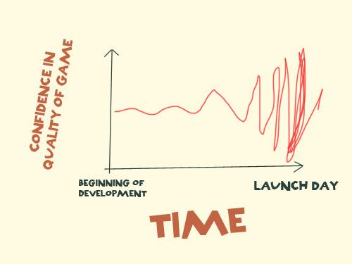 Look, I've drawn you a little graph about video game development: http://t.co/UHqHsxX47T