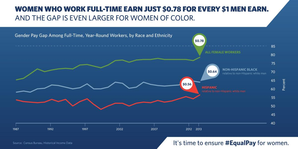 On avg, women who work full-time still earn just $0.78 for every $1 men earn. It's even worse for women of color. http://t.co/1o7C3yX51K