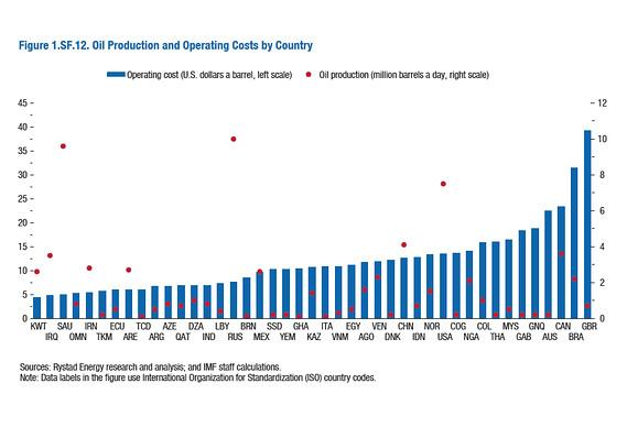 By country, the cost to extract a barrel of oil  http://t.co/INYW7AlG0n http://t.co/MjSrwywTM2