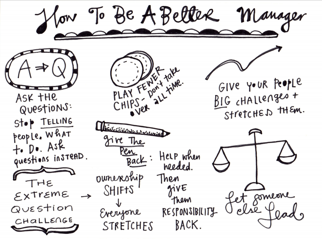 """""""How To Be A Better Manager"""" - @Leonie_Dawson's illustrated notes from Multipliers/Rookie talk at Growth Summit 2015. http://t.co/upepfaNFdU"""