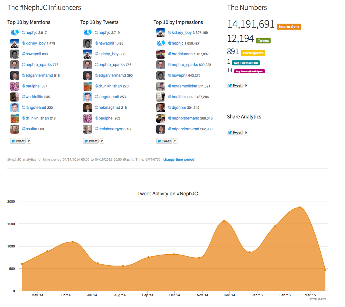 Tonights #NephJC completes one year.   12,194 tweets 891 participants! http://t.co/fOOYUD03HP via @symplur http://t.co/M0PQ3o1yLH