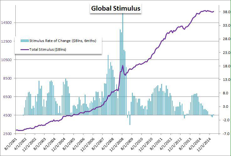 Total central bank stimulus and its rate of a change.  A MUST-SEE chart -> http://t.co/vKG9H9d6xX $DXY  @StockTwits