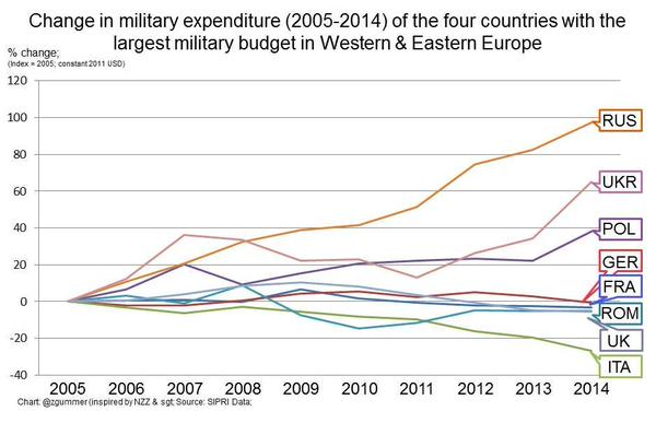 This is how much 4 largest #military budgets in Western & in Eastern Europe changed over the last ten yrs. v @zgummer http://t.co/sqMilU0ss2