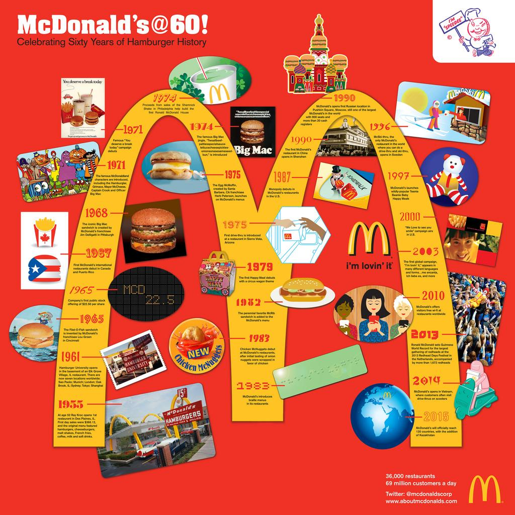 mcdonalds success analysis Mcdonald's corporation (nyse: mcd), the world's most successful chain of fast-food restaurants, last week unveiled its 2011 results as investors have come to expect from the ever-expanding.