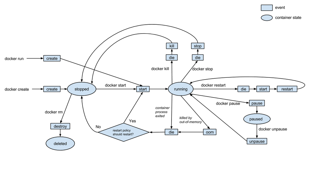 Docker events are powerful but not documented great, so @matt_good made a diagram http://t.co/WsqN7wR15Q #docker http://t.co/VEe8xkmeg2