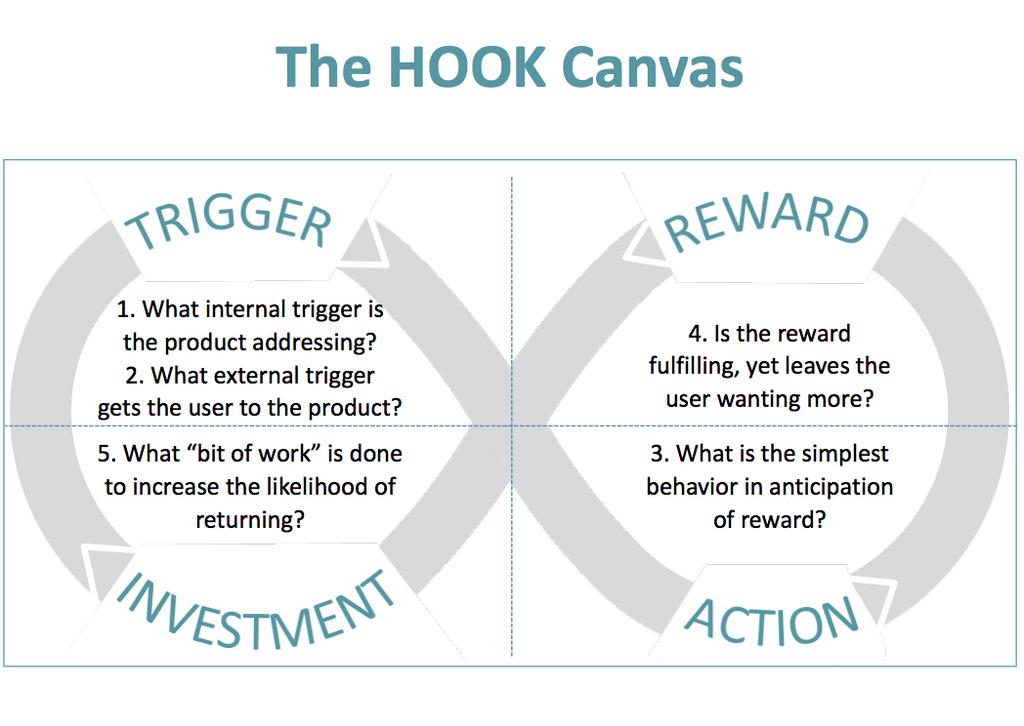 The Hook Canvas. A great blueprint for making habit forming products from @nireyal #TheArtOf http://t.co/IXVEauN70z