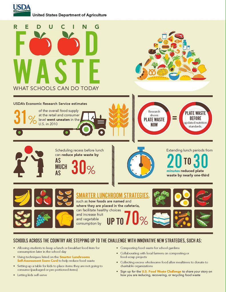 U.S. Food Waste Challenge via @usda  http://t.co/pKgvnR3cLo Join #foodchat Apr 21 8-10pmET on food waste convo, DM?s http://t.co/70qftTgMdy