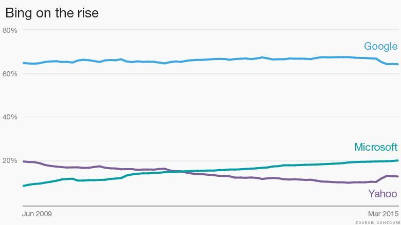Surprise! 1 in 5 people use Bing by @lisahopeking