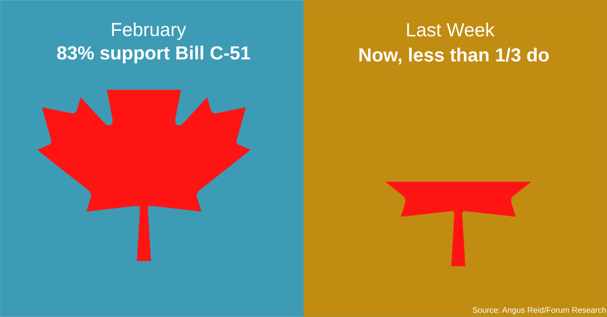 The more Canadians learn about Bill C-51, the less they like it. Help us spread the word https://t.co/PAHRxRj1qF http://t.co/3jIwHVbR8c
