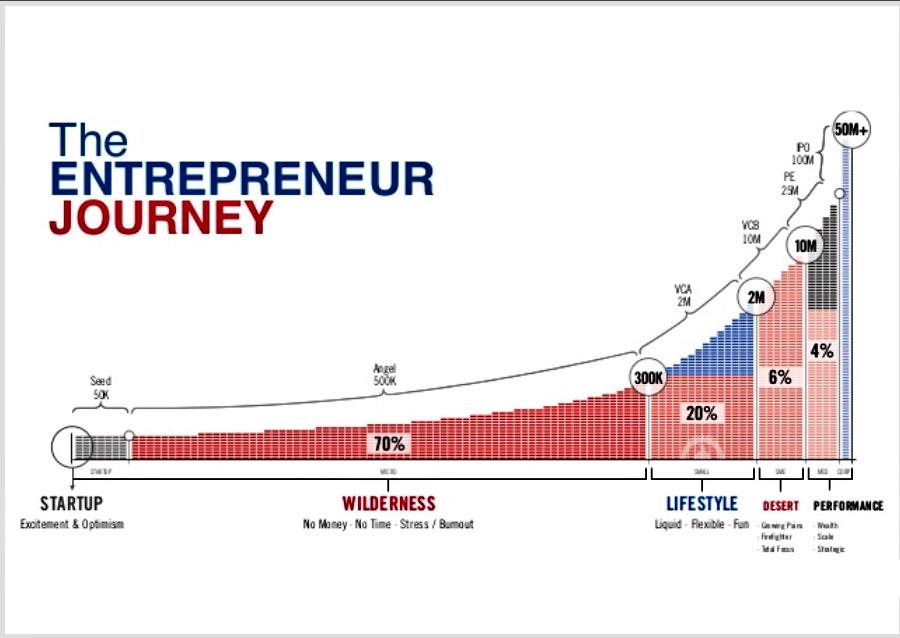 "The #entrepreneur journey is predictable- mostly struggle & pain unless you hit ""lifestyle"" or ""performance"". http://t.co/ors4zwaJrz"