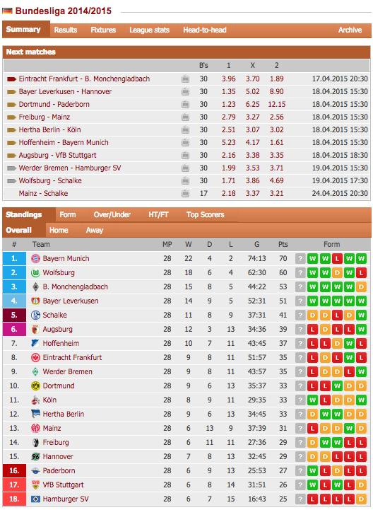 2 Bundesliga Table